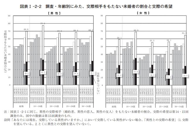 出生動向調査異性との交際グラフ