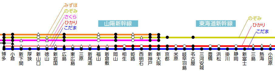 東海道山陽新幹線博多から東京