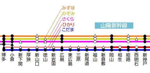 山陽新幹線博多から新大阪