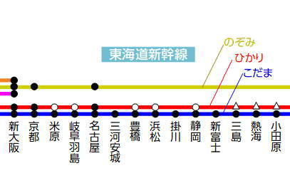 東海道新幹線大阪から東京