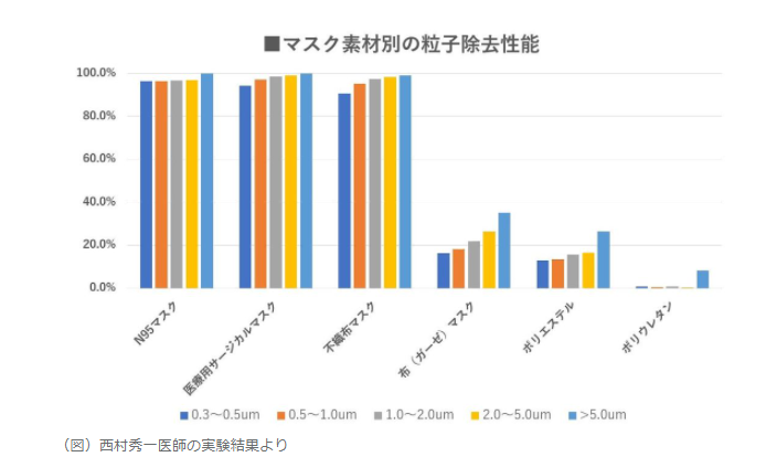 コロナマスク実験結果グラフ